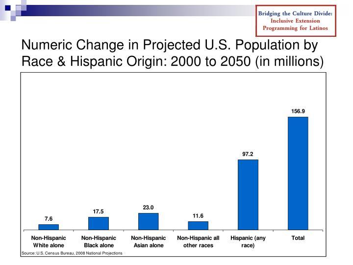 Numeric Change in Projected U.S. Population by Race & Hispanic Origin: 2000 to 2050 (in millions)