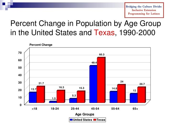 Percent Change in Population by Age Group