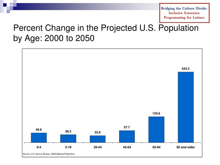 Percent Change in the Projected U.S. Population by Age: 2000 to 2050