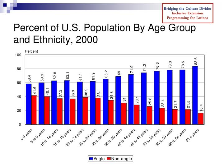 Percent of U.S. Population By Age Group and Ethnicity, 2000