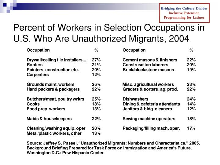 Percent of Workers in Selection Occupations in U.S. Who Are Unauthorized Migrants, 2004