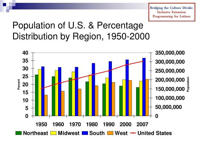 Population of U.S. & Percentage  Distribution by Region, 1950-2000