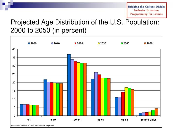 Projected Age Distribution of the U.S. Population: