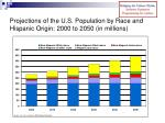 projections of the u s population by race and hispanic origin 2000 to 2050 in millions