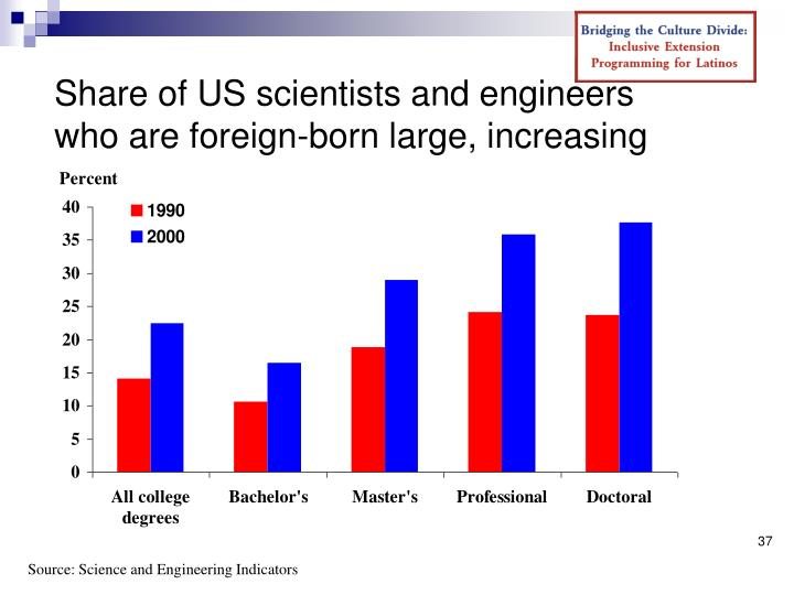 Share of US scientists and engineers who are foreign-born large, increasing