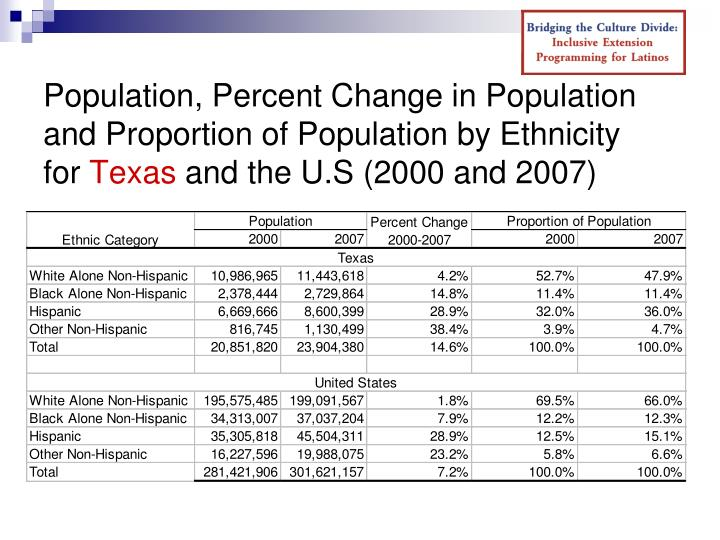 Population, Percent Change in Population and Proportion of Population by Ethnicity
