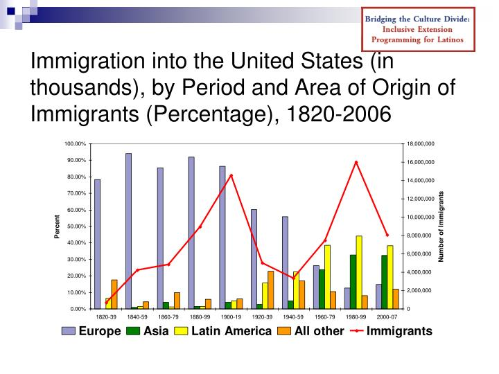 Immigration into the United States (in thousands), by Period and Area of Origin of Immigrants (Percentage), 1820-2006