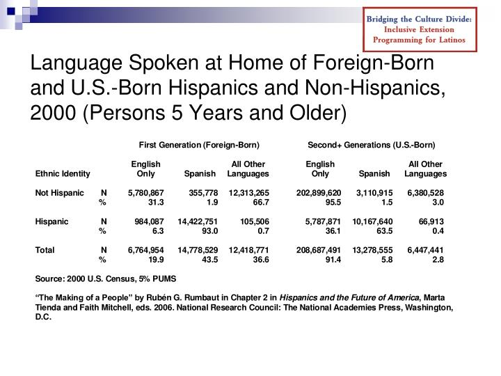 Language Spoken at Home of Foreign-Born and U.S.-Born Hispanics and Non-Hispanics, 2000 (Persons 5 Years and Older)
