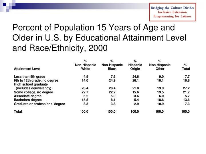 Percent of Population 15 Years of Age and Older in U.S. by Educational Attainment Level and Race/Ethnicity, 2000