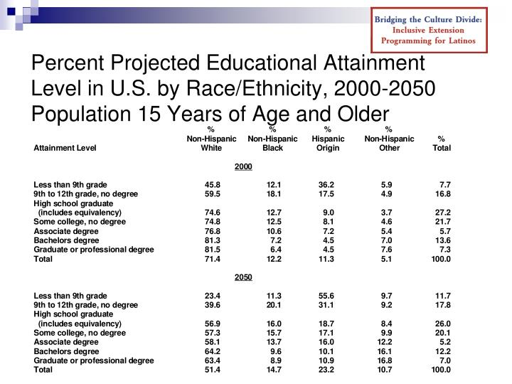 Percent Projected Educational Attainment Level in U.S. by Race/Ethnicity, 2000-2050 Population 15 Years of Age and Older