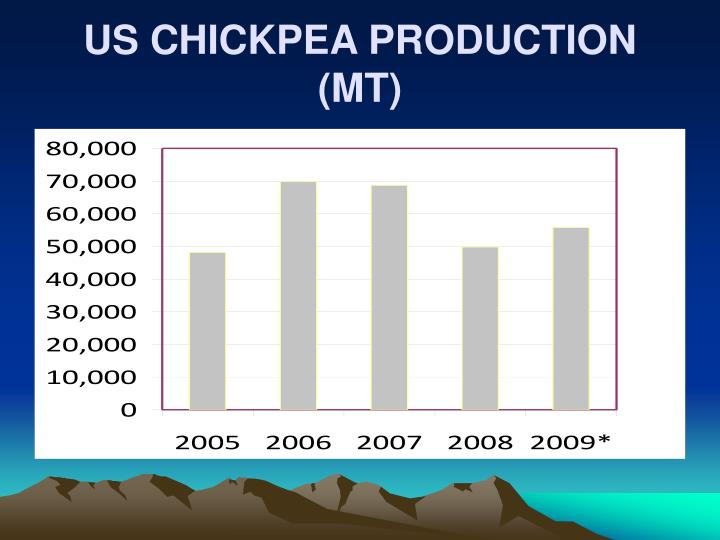 US CHICKPEA PRODUCTION (MT)