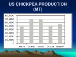 us chickpea production mt