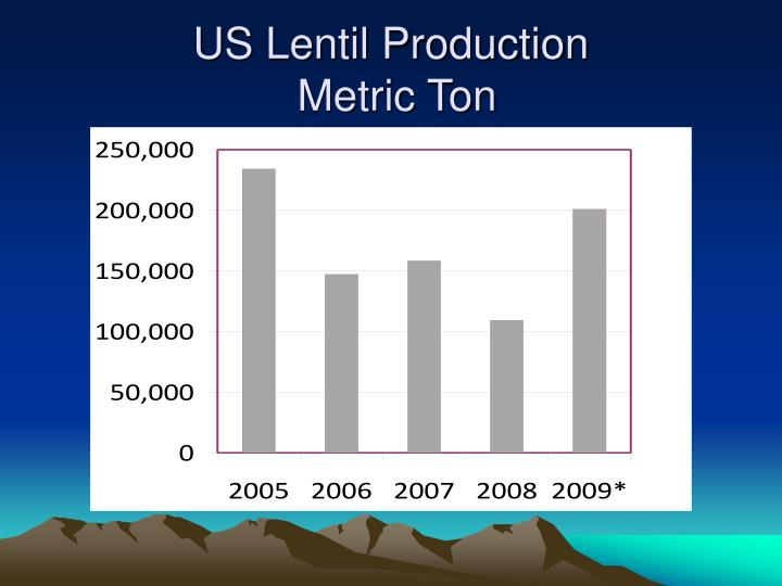 US Lentil Production