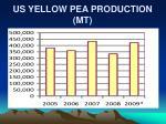 us yellow pea production mt