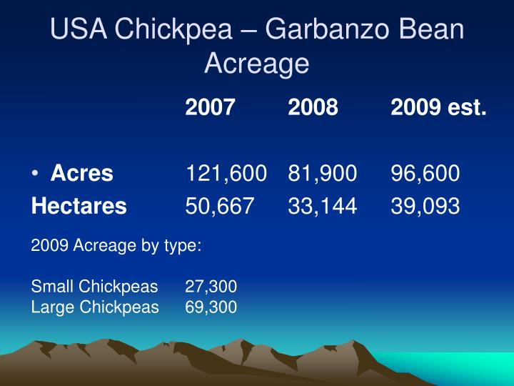 USA Chickpea – Garbanzo Bean Acreage