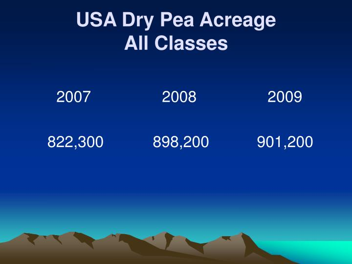 USA Dry Pea Acreage