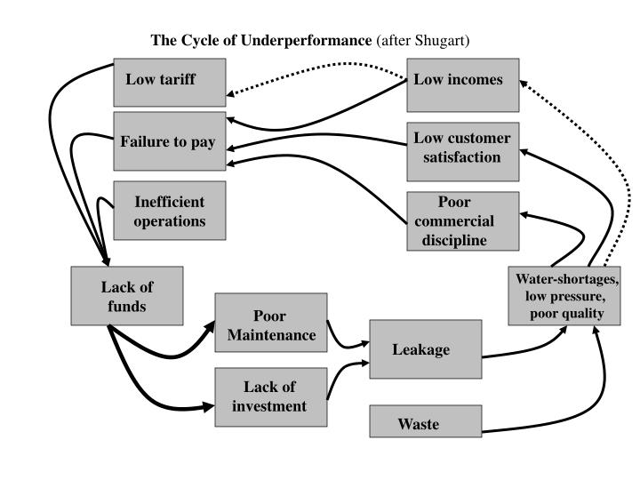 The Cycle of Underperformance