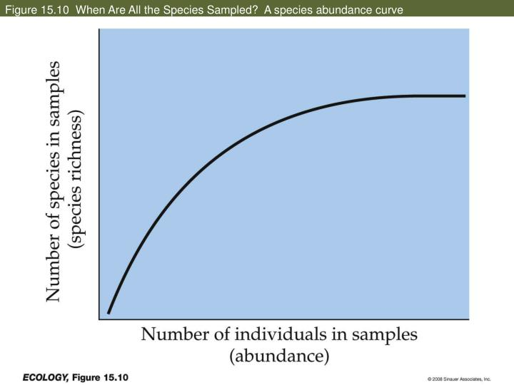 Figure 15.10  When Are All the Species Sampled?  A species abundance curve