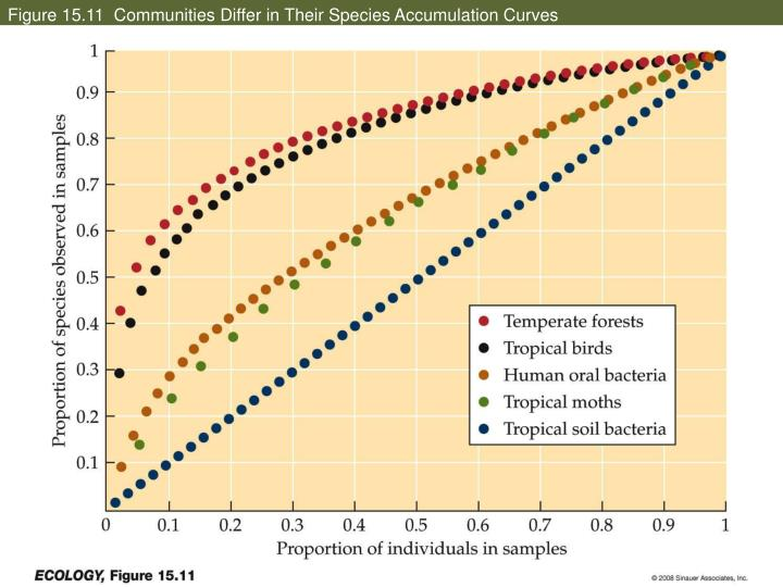 Figure 15.11  Communities Differ in Their Species Accumulation Curves