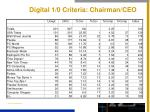 digital 1 0 criteria chairman ceo