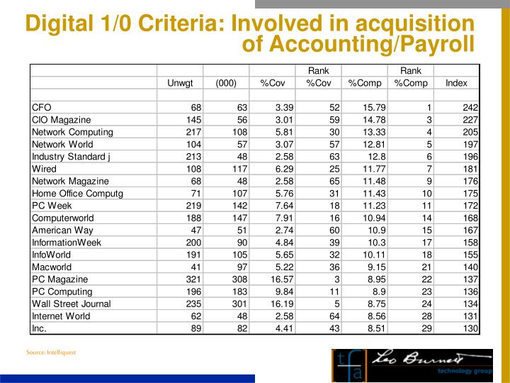Digital 1/0 Criteria: Involved in acquisition of Accounting/Payroll
