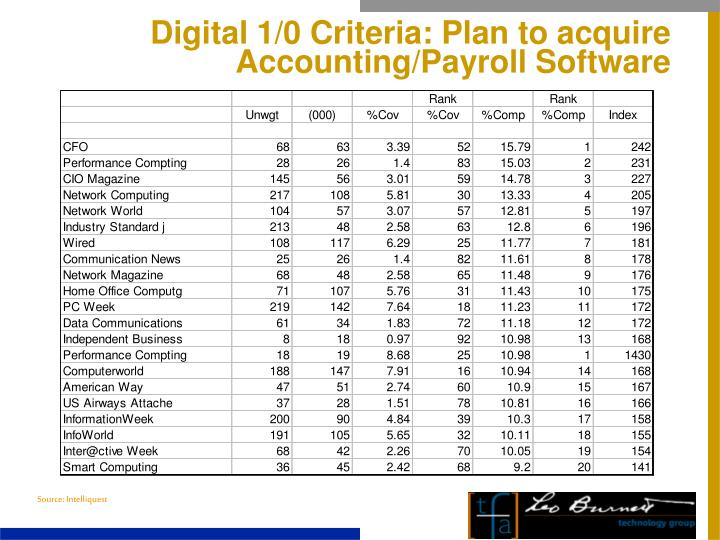 Digital 1/0 Criteria: Plan to acquire Accounting/Payroll Software