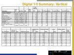 digital 1 0 summary vertical