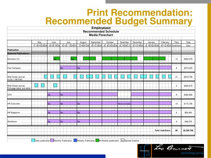 Print Recommendation: Recommended Budget Summary