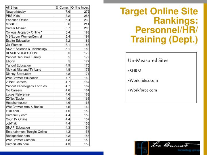 Target Online Site Rankings: Personnel/HR/ Training (Dept.)