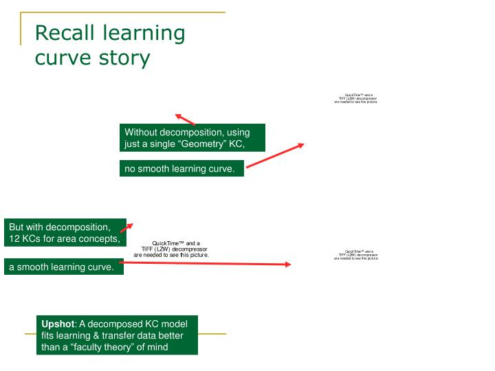 Recall learning curve story
