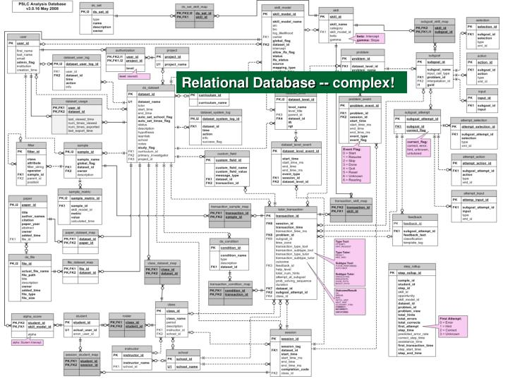 Relational Database -- complex!