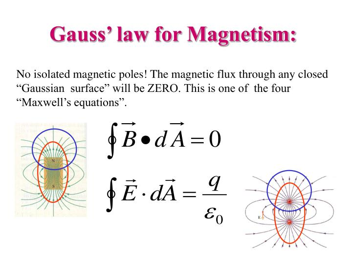 Gauss' law for Magnetism: