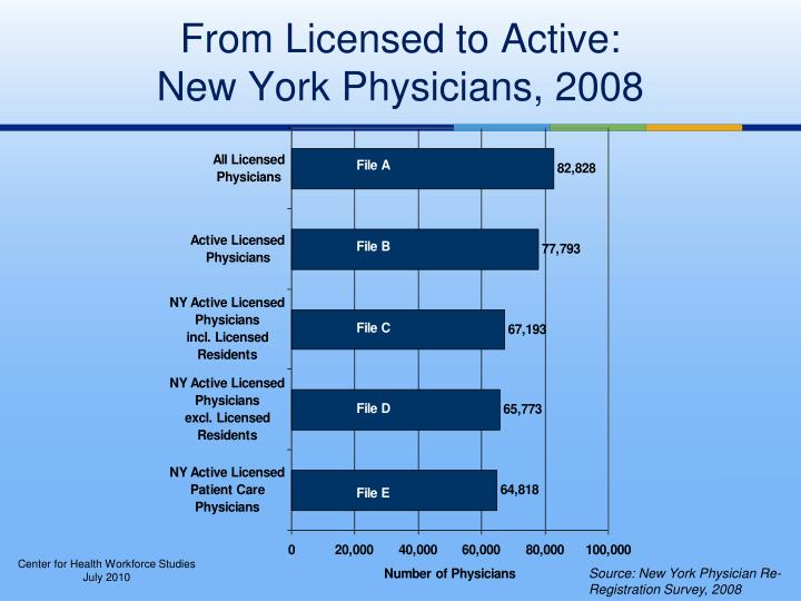 From licensed to active new york physicians 2008
