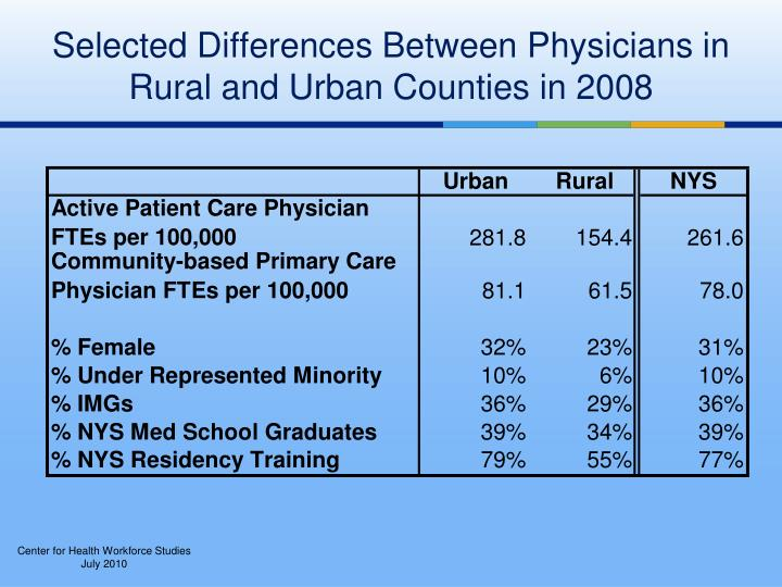 Selected Differences Between Physicians in Rural and Urban Counties in 2008