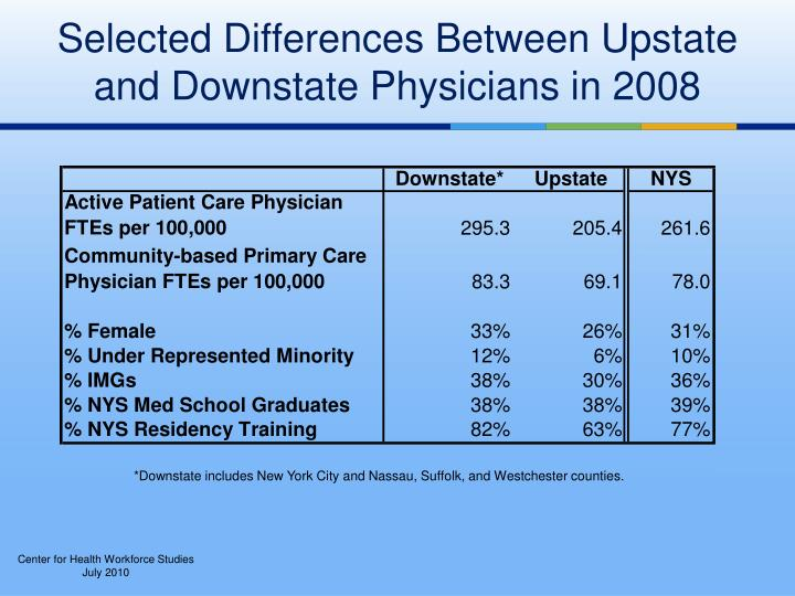 Selected Differences Between Upstate and Downstate Physicians in 2008