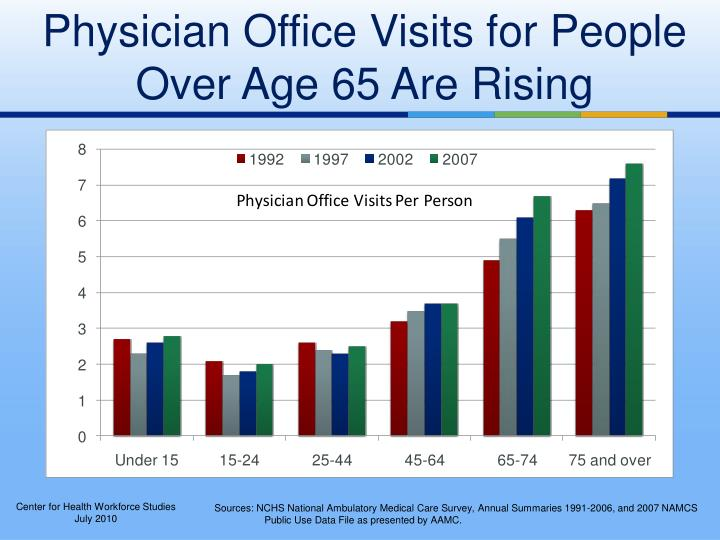 Physician Office Visits for People Over Age 65 Are Rising