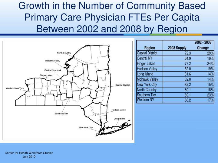 Growth in the Number of Community Based Primary Care Physician FTEs Per Capita