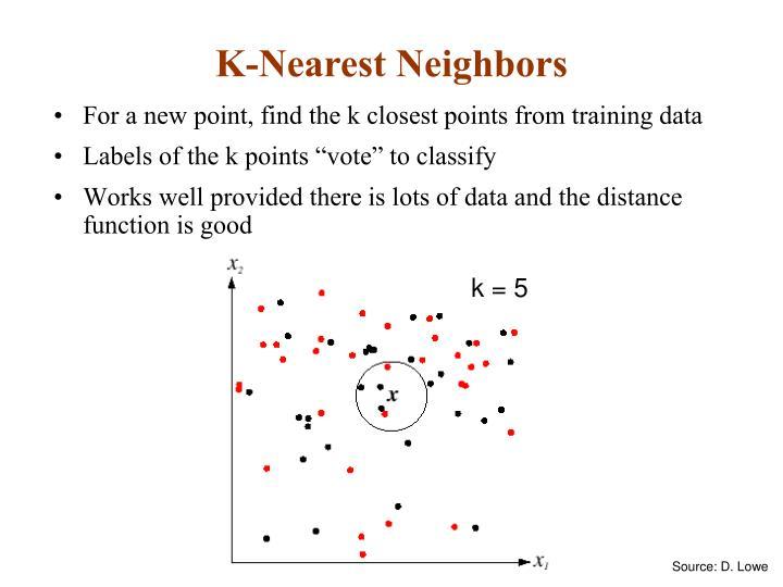 K-Nearest Neighbors