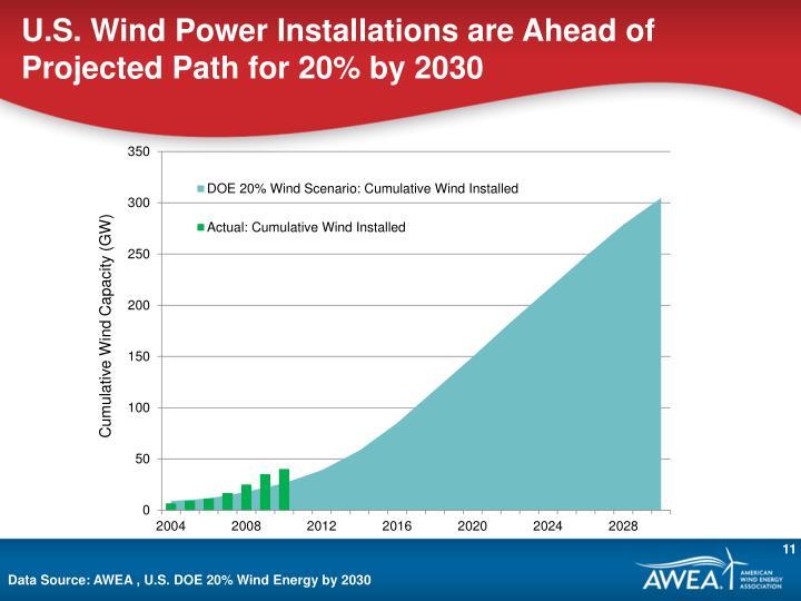 U.S. Wind