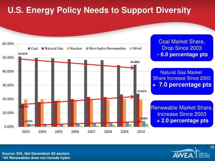 U.S. Energy