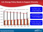 u s energy p olicy n eeds to s upport diversity