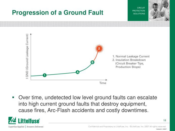 Progression of a Ground Fault