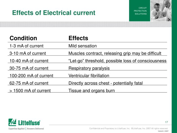 Effects of Electrical current