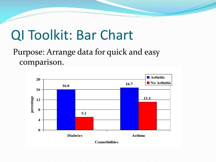QI Toolkit: Bar Chart