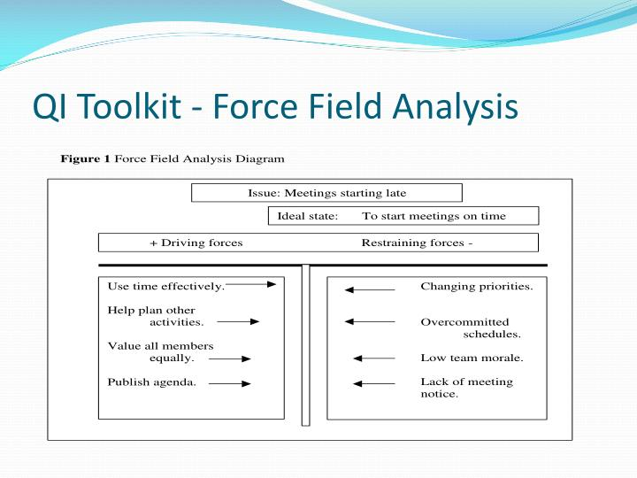 QI Toolkit - Force Field Analysis