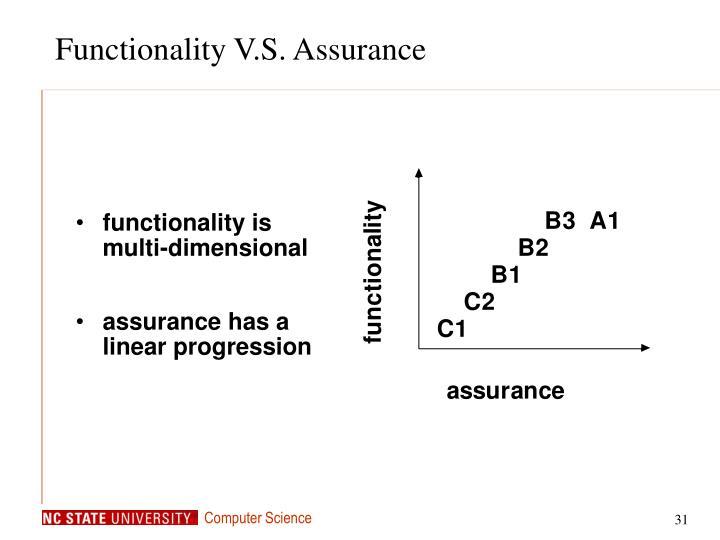 Functionality V.S. Assurance