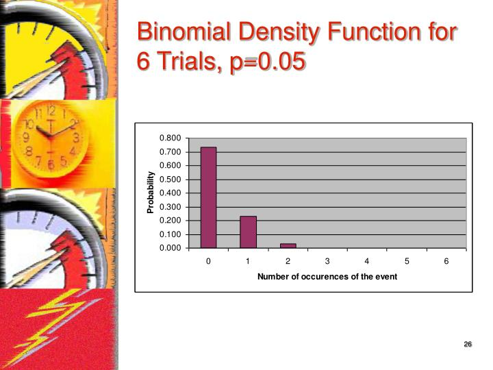 Binomial Density Function for 6 Trials, p=0.05