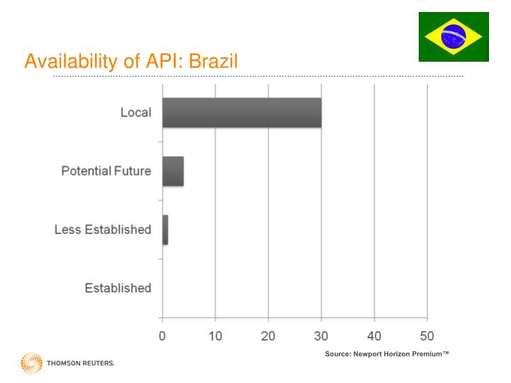 Availability of API: Brazil