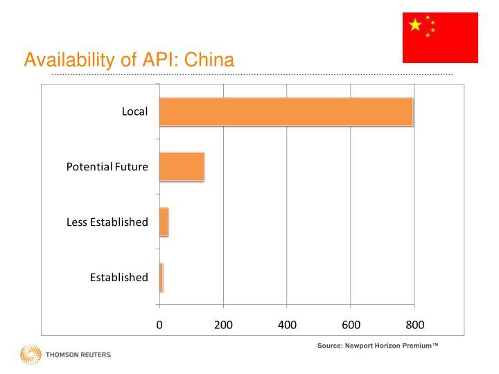 Availability of API: China