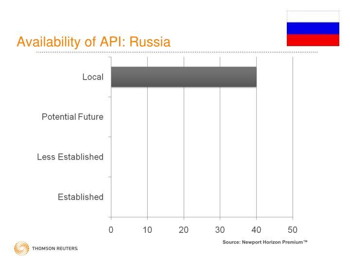 Availability of API: Russia